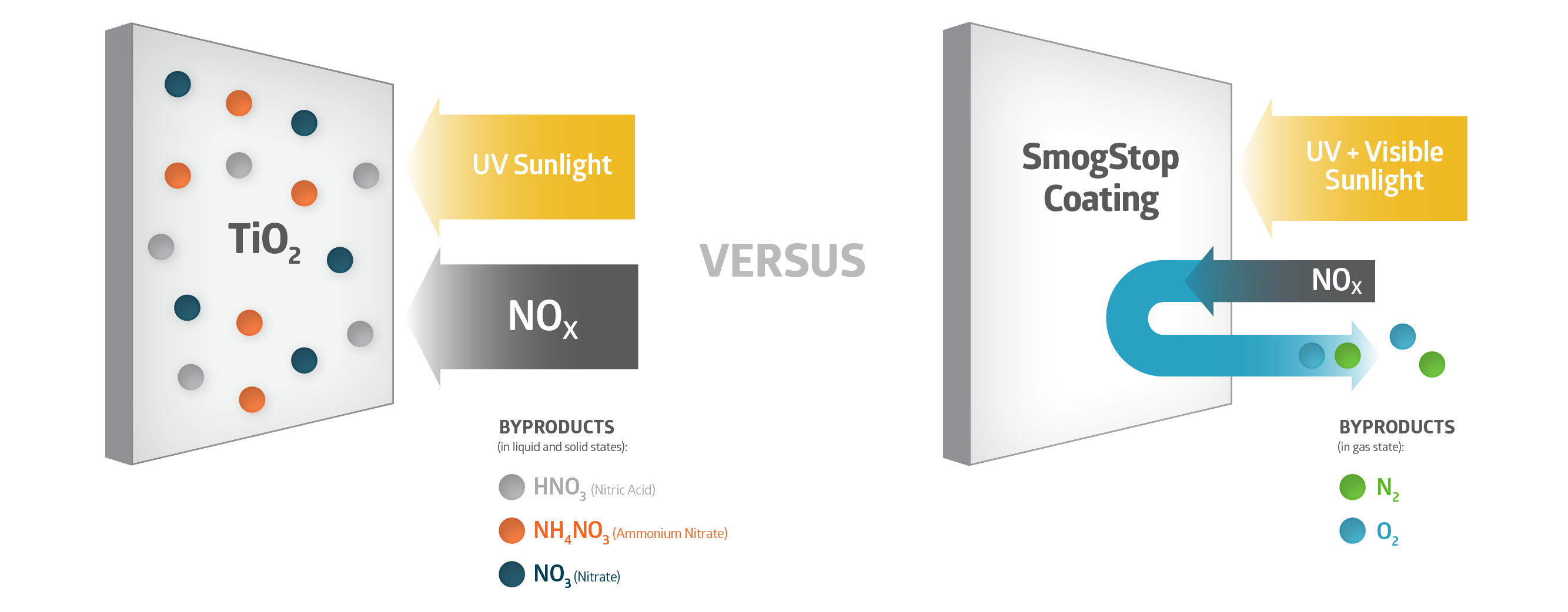 SmogStop: Photocatalyst for removing NOx and VOCs – Envision SQ
